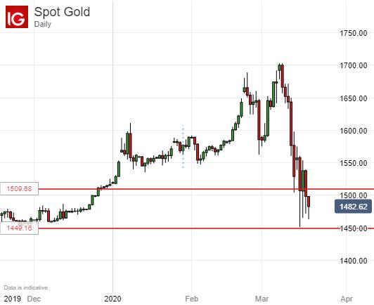 黃金、原油:金價被美元擊退的真相是如何跟股市相關的?油價跟石油大佬斗命長?