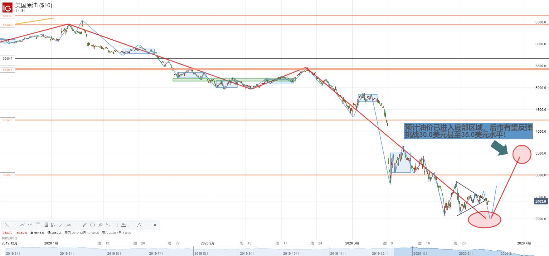 【原油】全球股市悉數反彈,油價緣何仍舊疲軟?世界目光看向沙特,原油供需失衡困局如何破?