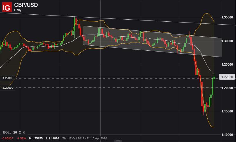 美元指數止跌於20日均線,澳元/美元、英鎊/美元以及歐元/美元反彈到頭了嗎?