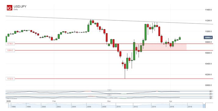 避險貨幣日元走勢分析:美元/日元連漲四日、但多頭並未取得太大進展,澳元/日元跌破升勢通道支撐