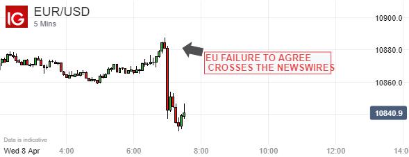 【歐元】:歐盟緊急會議因分歧過大而黃了?新冠債券無望而拖累歐元/美元迅速走低