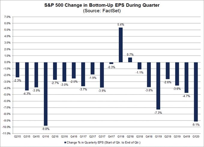 特殊时期下美股财报季注定非比寻常!个股将窥见先机?道琼斯指数、标普500指数等风险前瞻