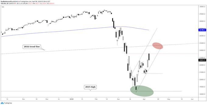 油價、道瓊斯指數分析:歐佩克+會議來襲,油價反彈後再回落,道指升勢通道保持完好