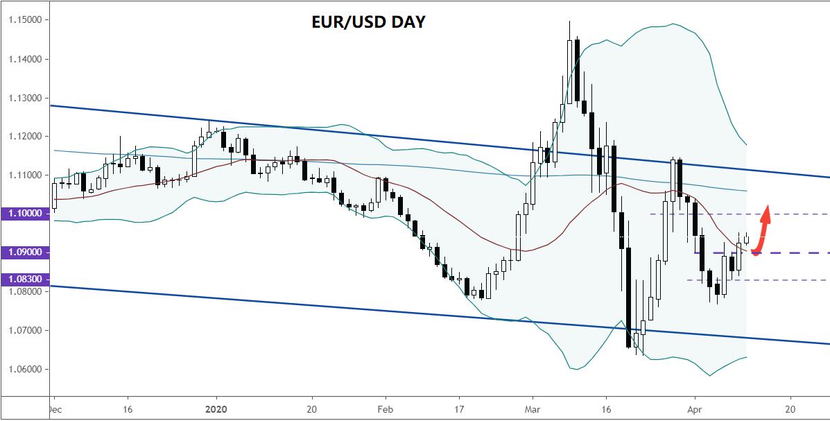 美元货币对走势分析(4.10):澳元/美元、英镑/美元、欧元/美元、美元/日元