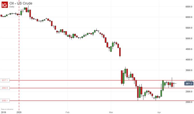 【黄金、原油】:石油价格战正式落下帷幕但油价多头为何还不能高兴?金价看向8年高点