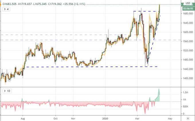 财报季开幕,油价无视OPEC+减产,金价飙升暗示避险情绪回归?关注今晚G7会议和IMF报告