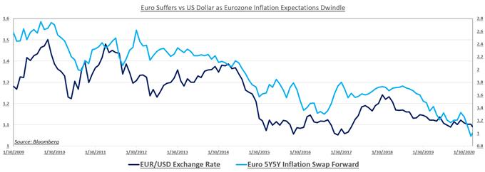 """欧元区将迎来IMF给的""""成绩单"""",欧元和德国DAX指数直呼""""不敢看"""""""