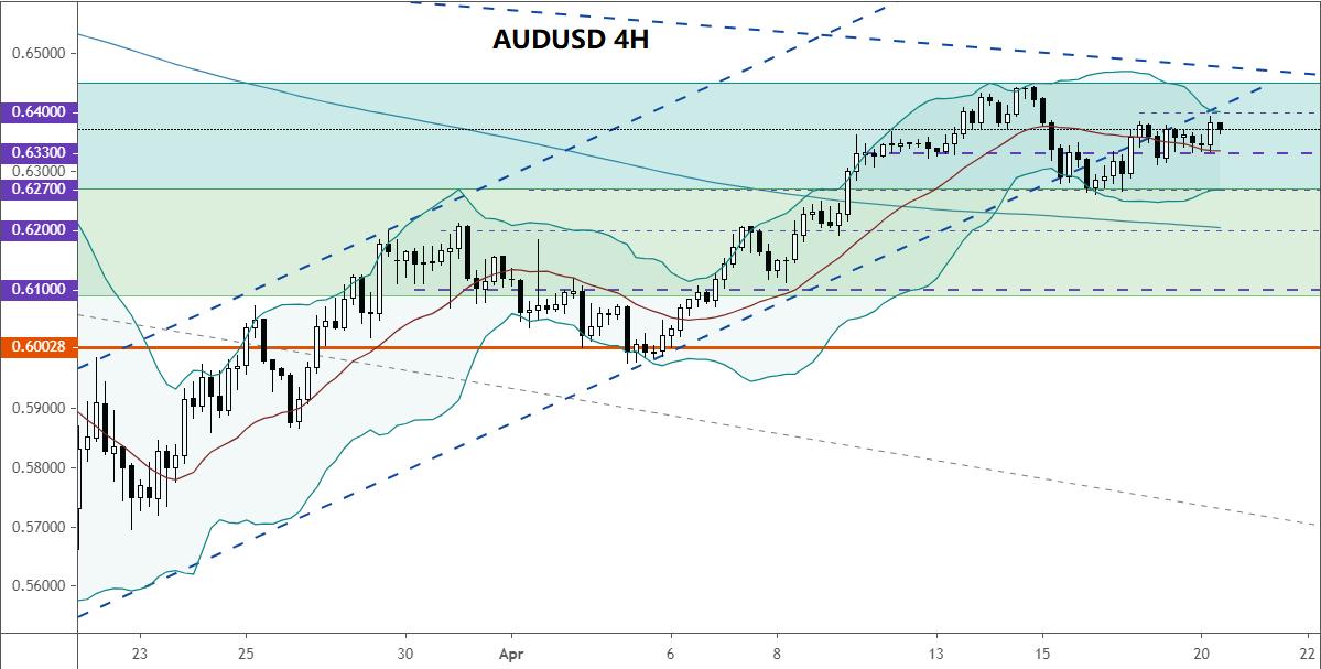 美元貨幣對走勢分析(4.20):澳元/美元、英鎊/美元、歐元/美元、美元/日元