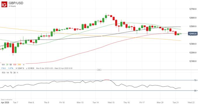 【英镑】原油骤跌投资者涌向避险,美元需求上升令英镑/美元前景蒙阴,圆顶形态释放继续看跌信号