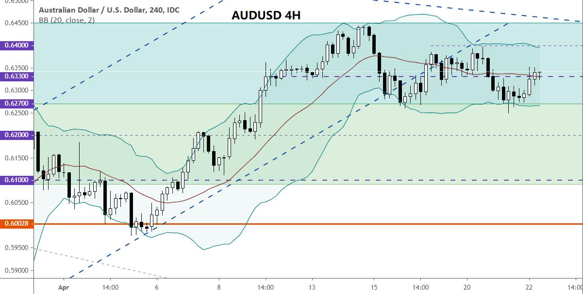 美元货币对走势分析(4.22):澳元/美元、英镑/美元、欧元/美元、美元/日元
