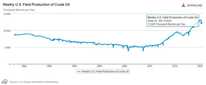 """油价走势展望:欧佩克+减产""""震慑力""""不足,全球大封锁将继续拖累油价"""