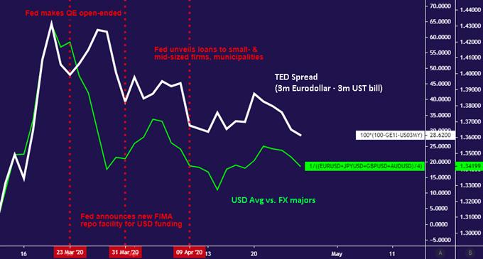 【美元】現金流需求降溫美元開局疲軟,但美聯儲、財報、GDP或掀起新的避險浪潮