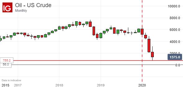 【铜】原油市场与股市严重背离,经济复苏的真相是什么?铜价或许能说明一切