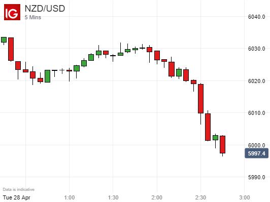 澳元转涨但纽元依然疲软,新西兰总理传递谨慎基调,纽元/美元闻讯大跌