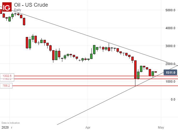 【黃金、原油】美聯儲能否給黃金多頭機會?澳洲表態將放寬封鎖而提振市場情緒
