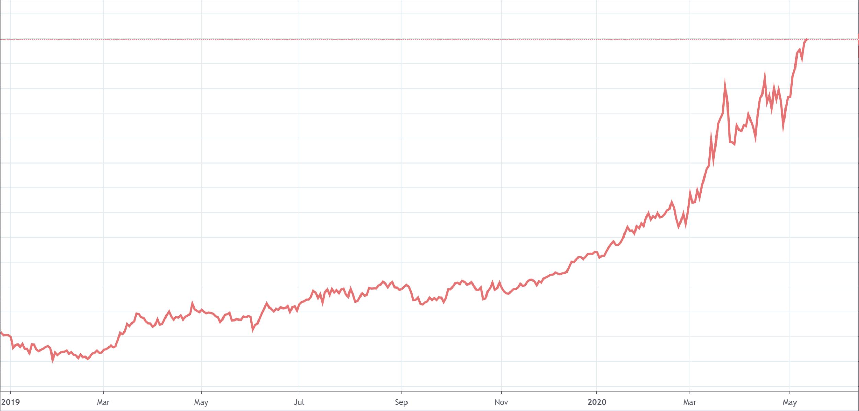科技股领跌先下神坛,美股的涨势已经终结?