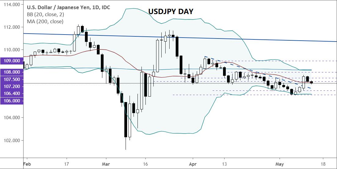 美元貨幣對分析(5.13):澳元/美元、英鎊/美元、歐元/美元、美元/日元