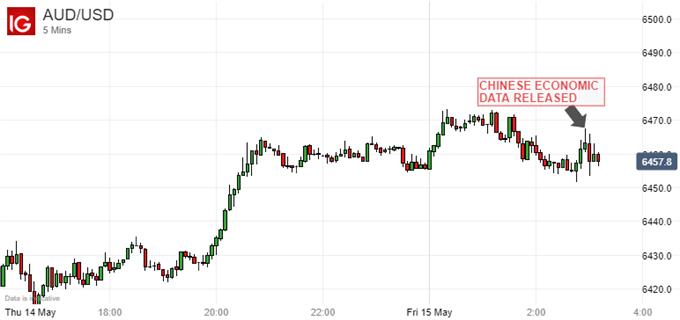 中國工業復甦步伐打敗市場預期,澳元走勢平穩