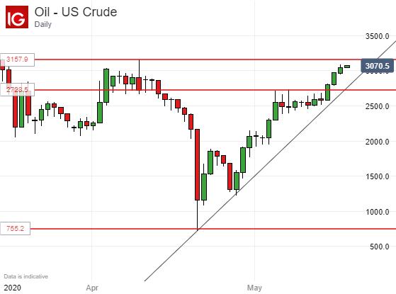 黃金原油:油市大力出奇蹟令油價狂飆,金價正看向歷史