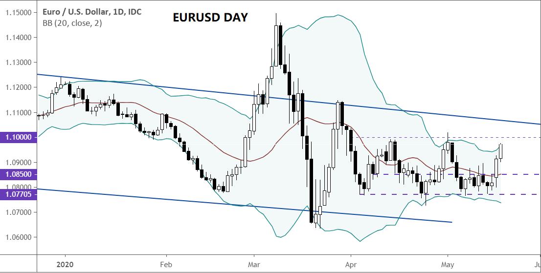 美元貨幣對分析(5.19):澳元/美元、英鎊/美元、歐元/美元、美元/日元