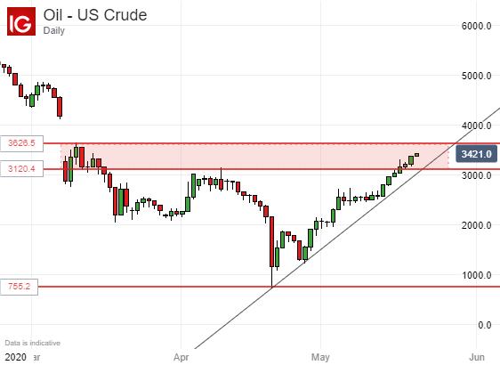 黃金原油:大環境支持下金價仍小幅回撤,油價持穩上漲