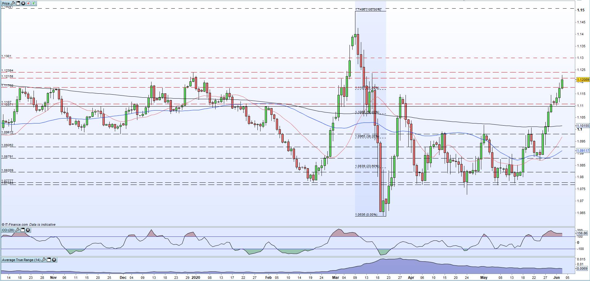 欧元/美元:央行善举盖过不确定性,风险偏好势不可挡