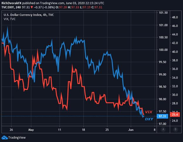 纳指涨势亮眼,美元、VIX均下挫,不怕V复苏变W?