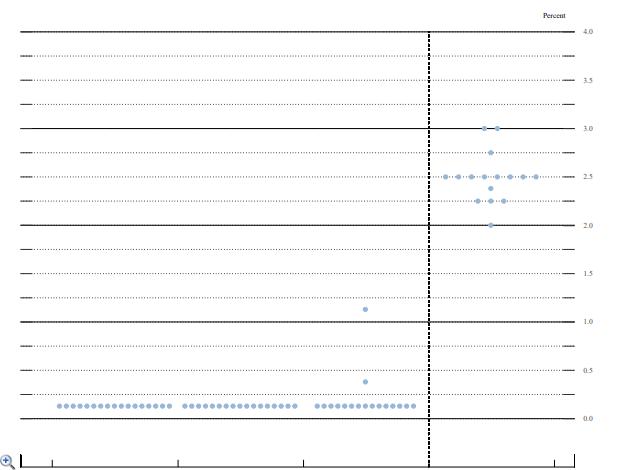 美联储决议后金价立即走高,美债收益率下滑