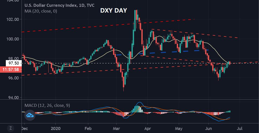 """美联储缩表但风险偏好仍强,美元指数陷入""""两难境地""""!"""