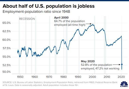近半美國人失業,黃金要飛?不要忽略今日鮑威爾的態度!