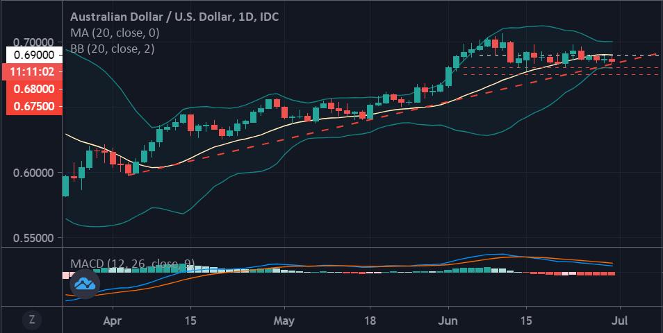 美元貨幣對(06.30):澳元/美元、英鎊/美元、歐元/美元