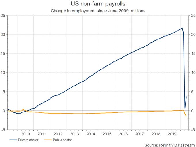 美国非农就业报告的这个关键数据才是美元的重要看点!
