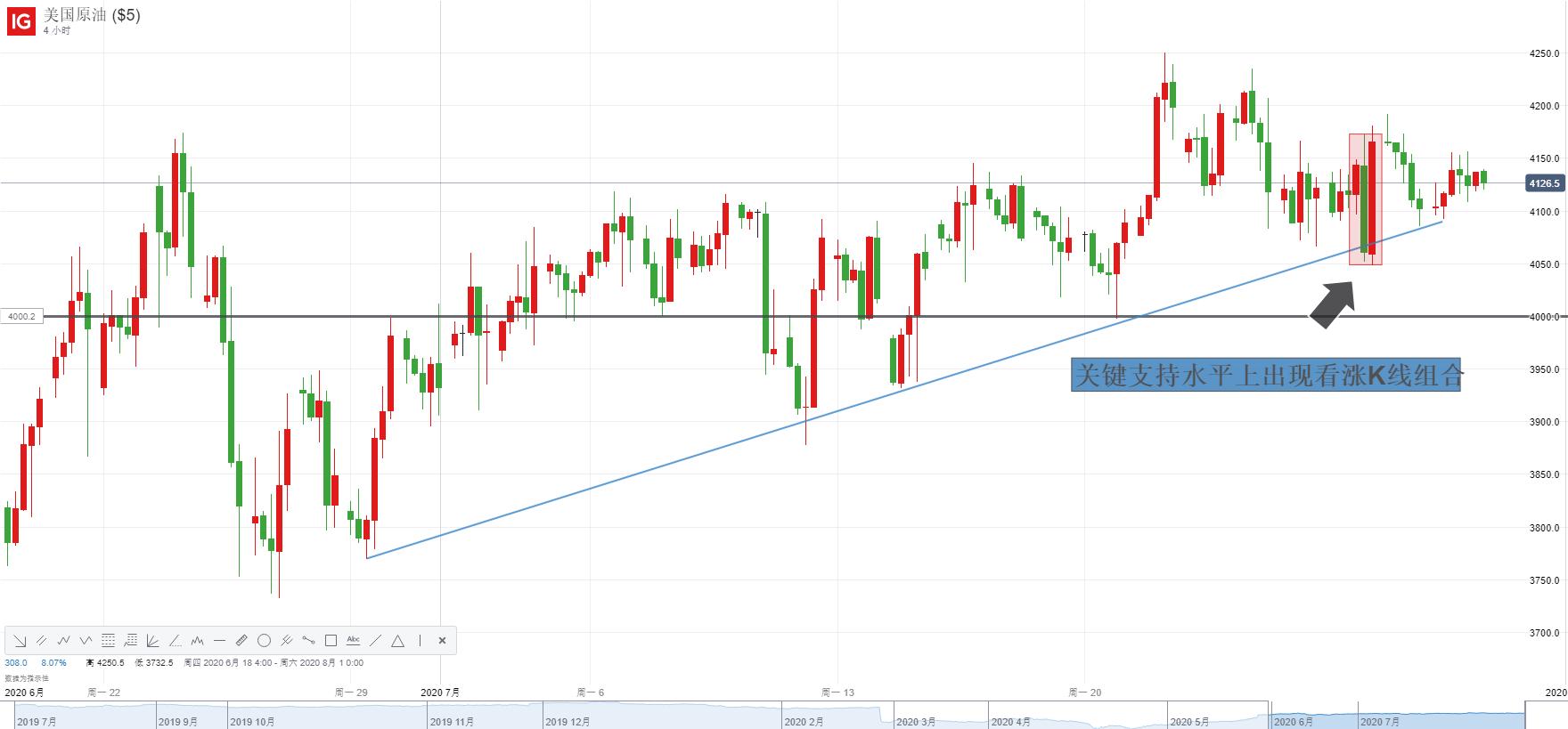 EIA库存降幅六个月之最、美指续创两年新低!油价三连涨