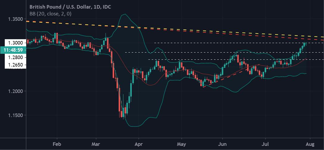 美元貨幣對走勢分析(07.30):澳元美元、英鎊美元、歐元美元