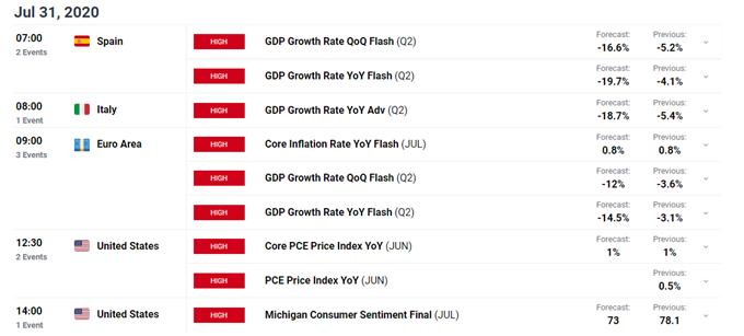 欧元区GDP数据公布,欧洲斯托克指数大跌近在眼前?