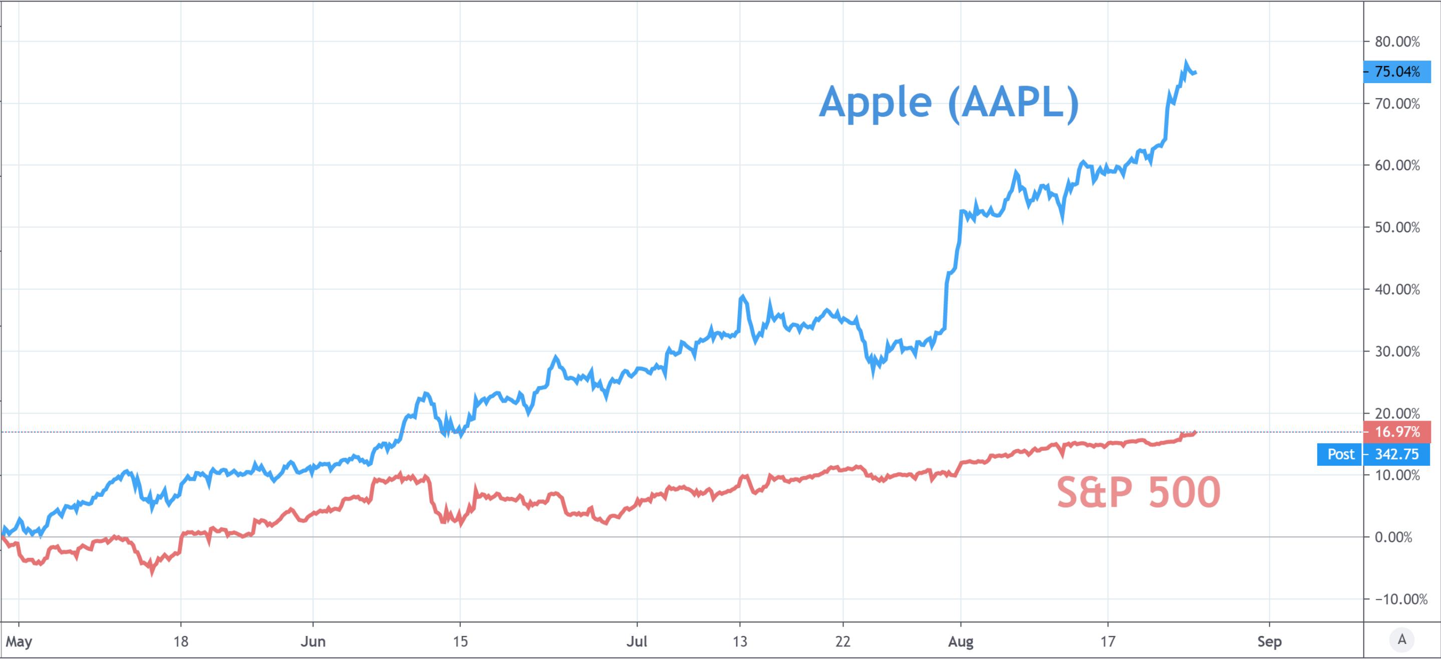 《【无极2网上平台】美股分析:标普500再创历史新高,科技股中苹果领涨》