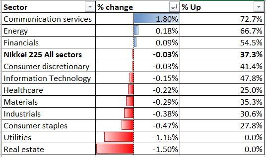 美股科技熱或刺激日經指數上漲,但恆指仍處於守勢