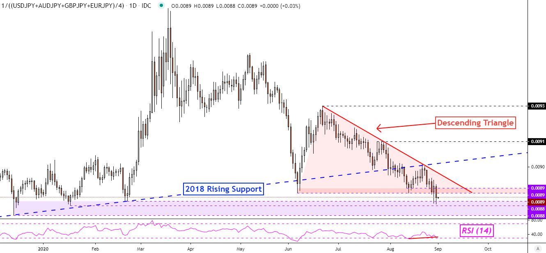 安倍辞职致日元长线看跌,澳元/美元波动性日内或大增