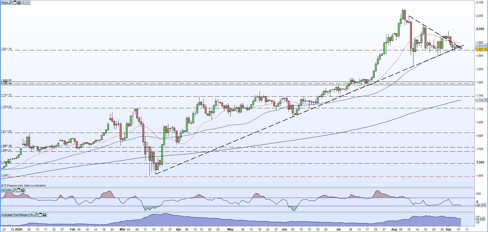 黄金走势前景:金价在悬崖边上摇摇欲坠,短期跌势似乎已接管市场