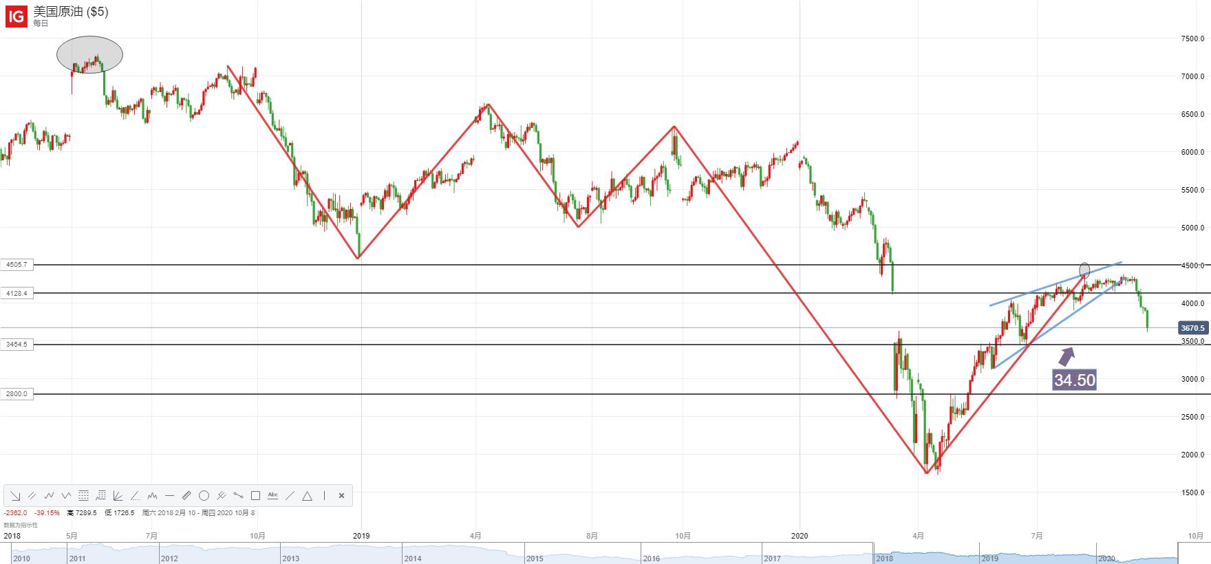 WTI原油:重挫逾7%,跌幅创三个月最大!一因素或令油价跌向30下方?