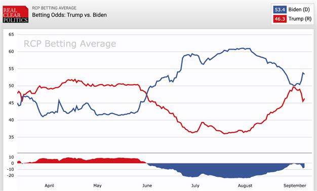 美国大选:拜登-特朗普领先优势扩大,澳元来到危险边缘