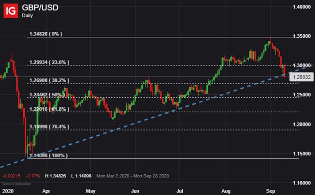 英镑/美元受脱欧戏剧性进展打击暴跌,而美元/日元走势相对平稳