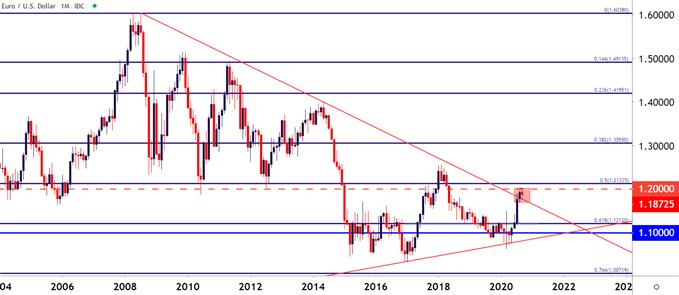 欧元跳涨,三图暗示欧元/美元重探1.2000关口或可期!