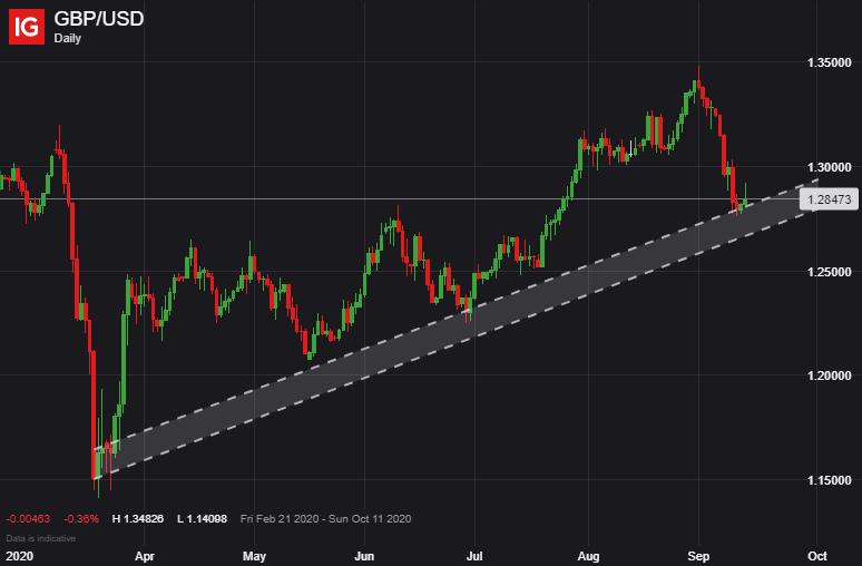 脱欧深陷僵局拖累英镑,英镑/美元和欧元/英镑走势分析