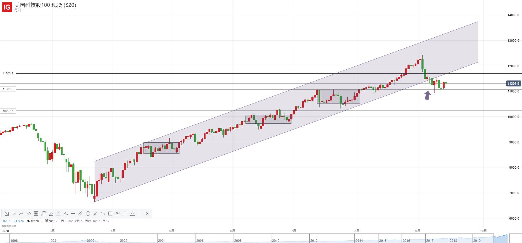 美股连续两日反弹、OPEC月报下调需求预期,油价仍朝这一目标迈进!