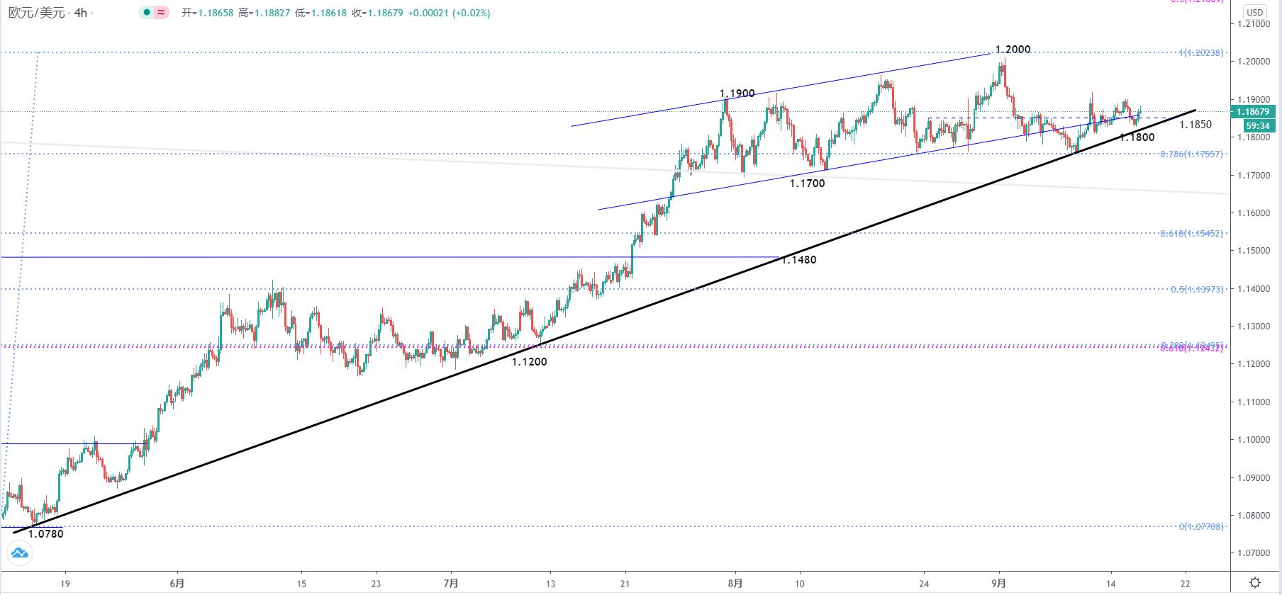 欧元/美元、欧元/日元走势分析:美联储将掀开新一轮行情走势