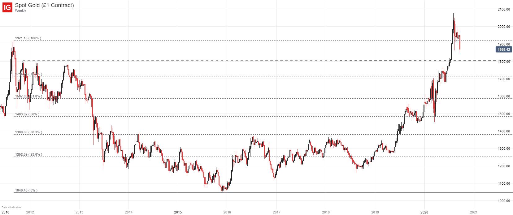 黄金价格展望:金价跌至1862附近或筑底,金价短线前景恶化