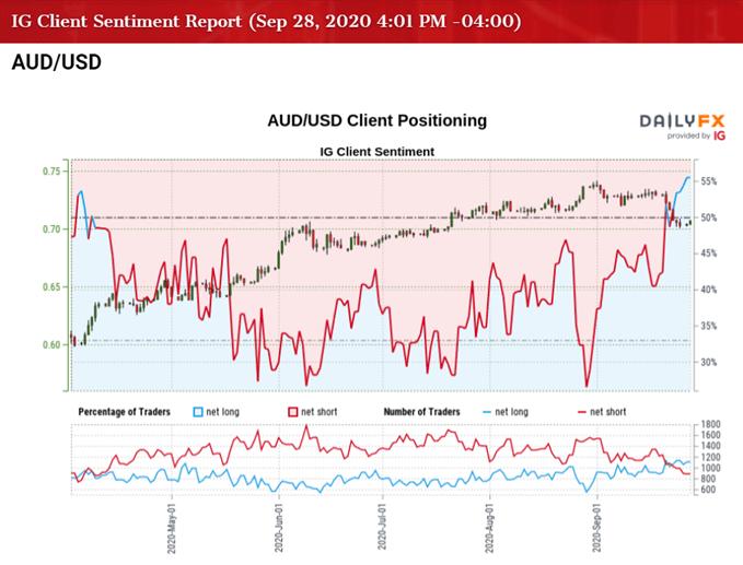澳元走勢:RSI自超賣區折返上行,澳元/美元料開啟更大反彈