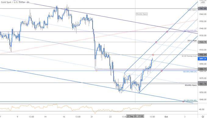 黄金价格走势:黄金下跌逾3%后回弹上涨,上行阻力关注先前支撑