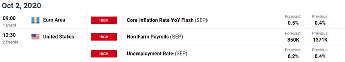 歐元/美元十月走勢預測:沖高回落再反彈,近期疲軟或是牛市修正